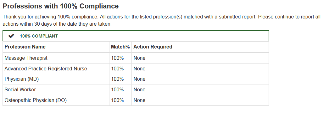 Screenshot of the List of Professions with 100% Compliance