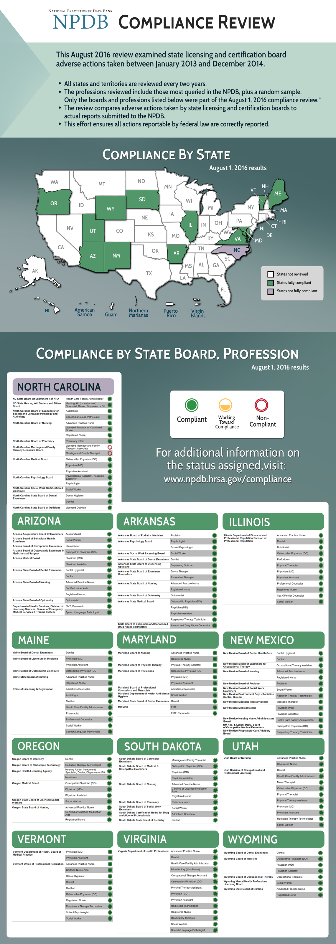 This image is the compliance review infographic. The August 2016 review examined state licensing board adverse actions taken between January 2013 and December 2014. All states and territories are reviewed every two years. The professions reviewed include those most queried in the NPDB, plus a random sample. The review compares adverse actions taken by state licensing and certification boards to actual reports submitted to the NPDB. The effort ensures all actions reportable by federal law are correctly reported. The statistics in this infographic can be found on the Compliance Status by State webpage linked to below the infographic.