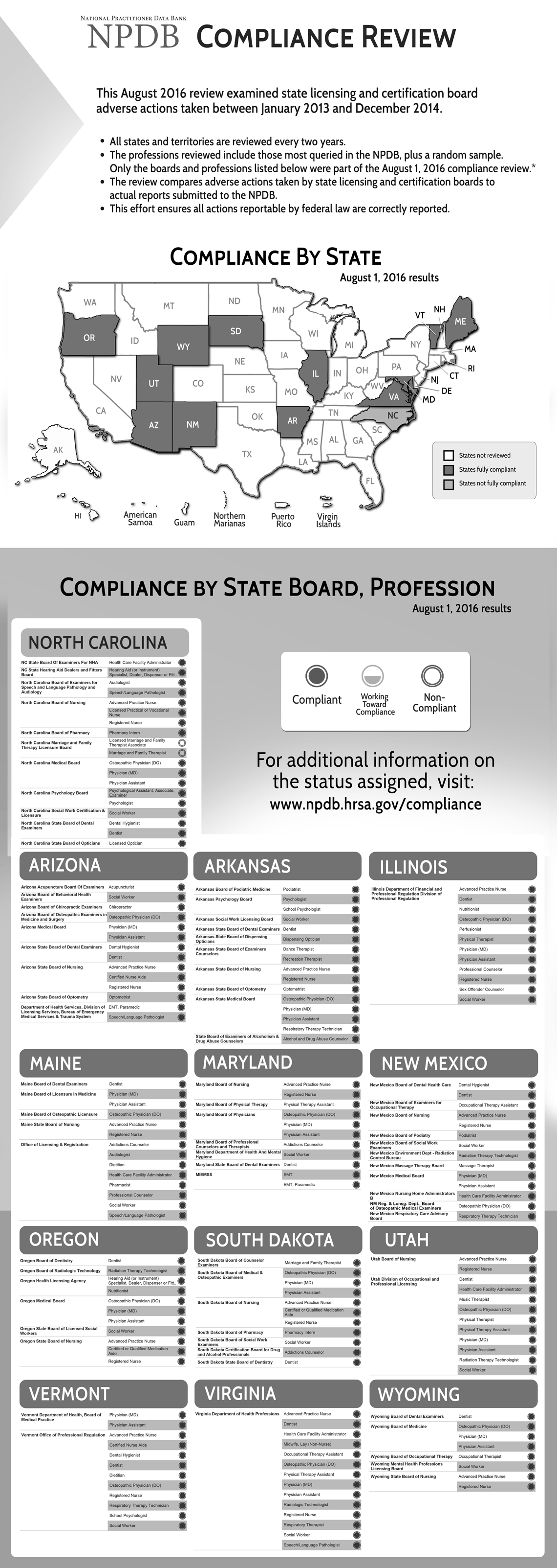 This image is a greyscale version of the Compliance Review August 2016 infographic.