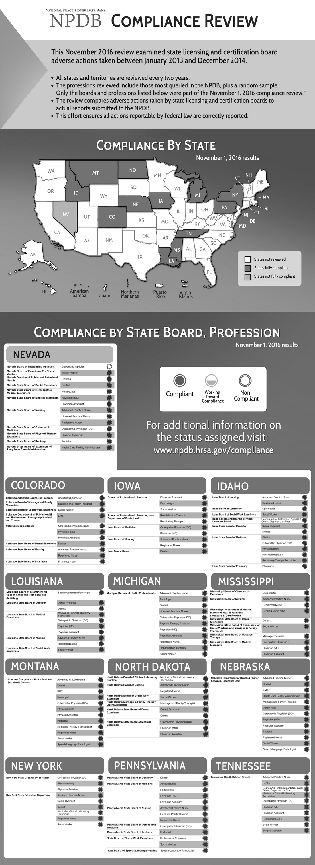 This image is a greyscale version of the Compliance Review November 2016 infographic.