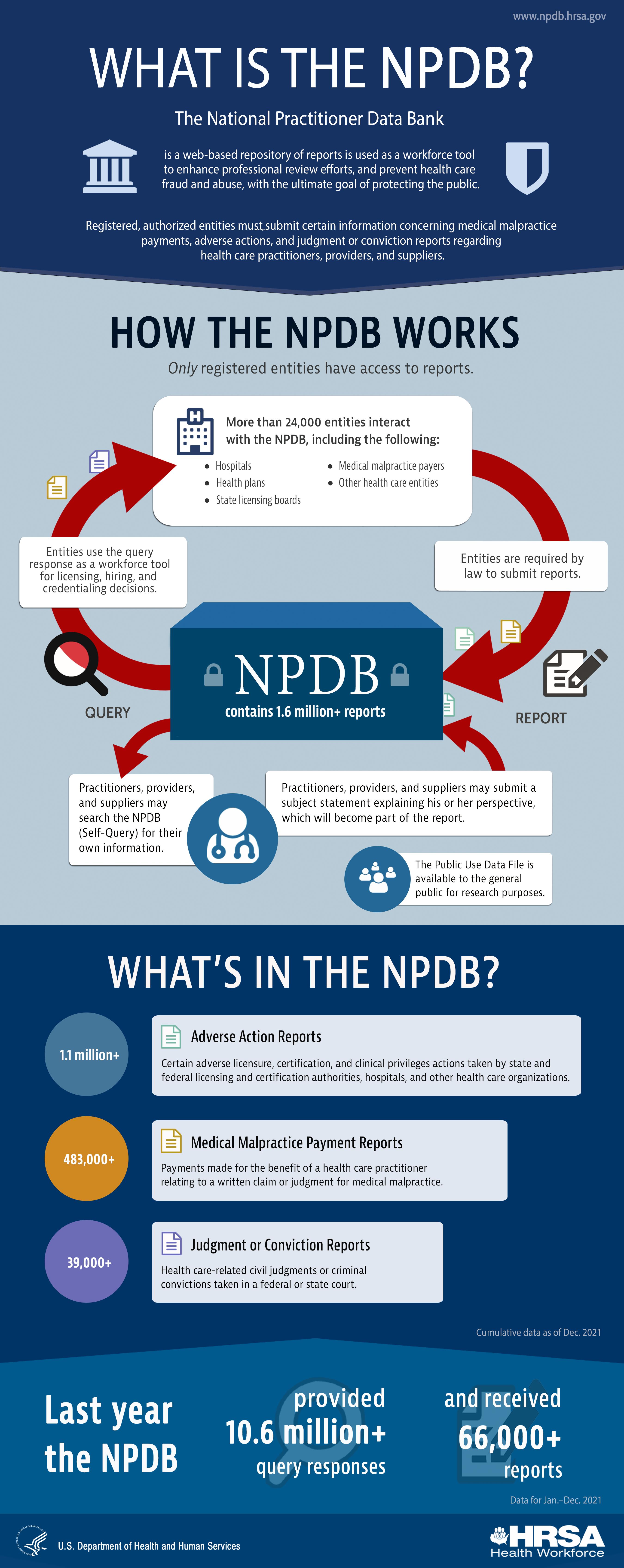 What is the NDPB infographic